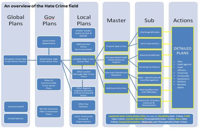 Looking at what is going on at a local, national and international level within the hate crime field, and how this impacts on our local Lambeth Hate Crime Action Plan.